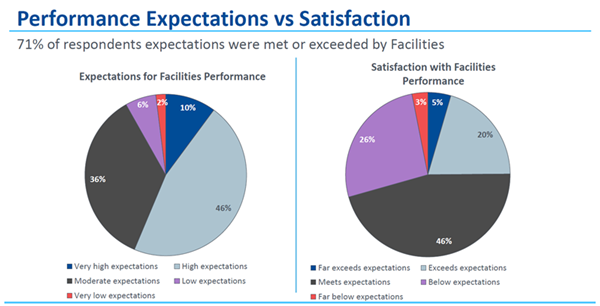 Customer Satisfaction Survey Slide