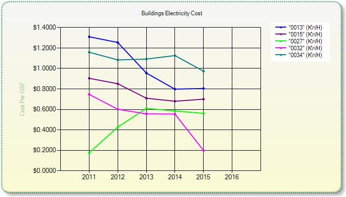 Building Electricity Cost
