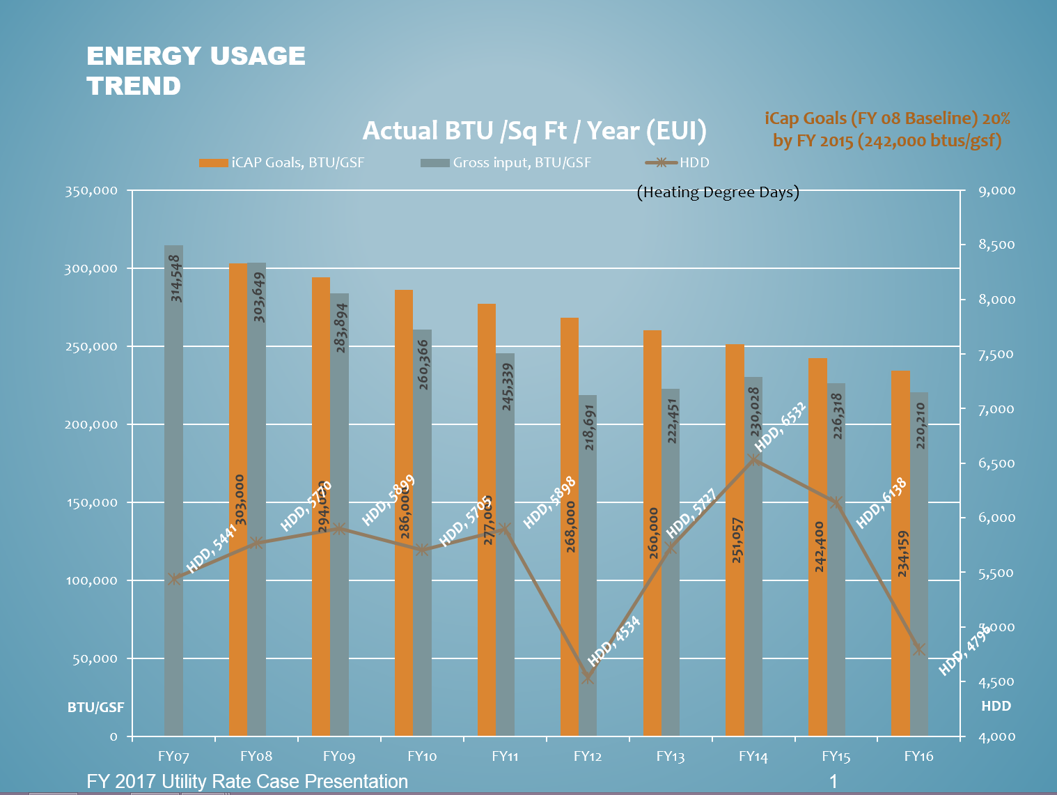 Energy Trend Usage