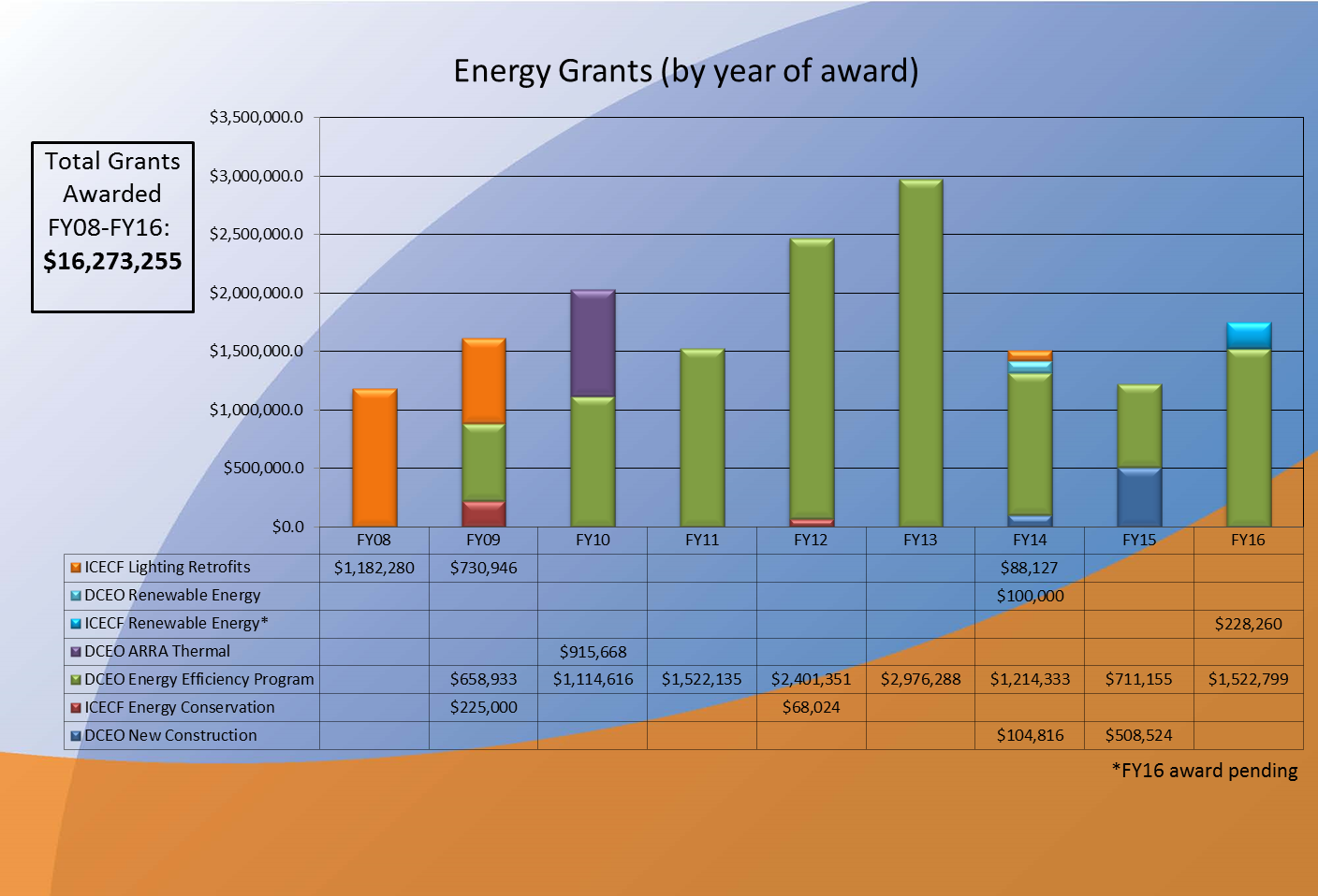 FY16 Energy Grants Awardedimage