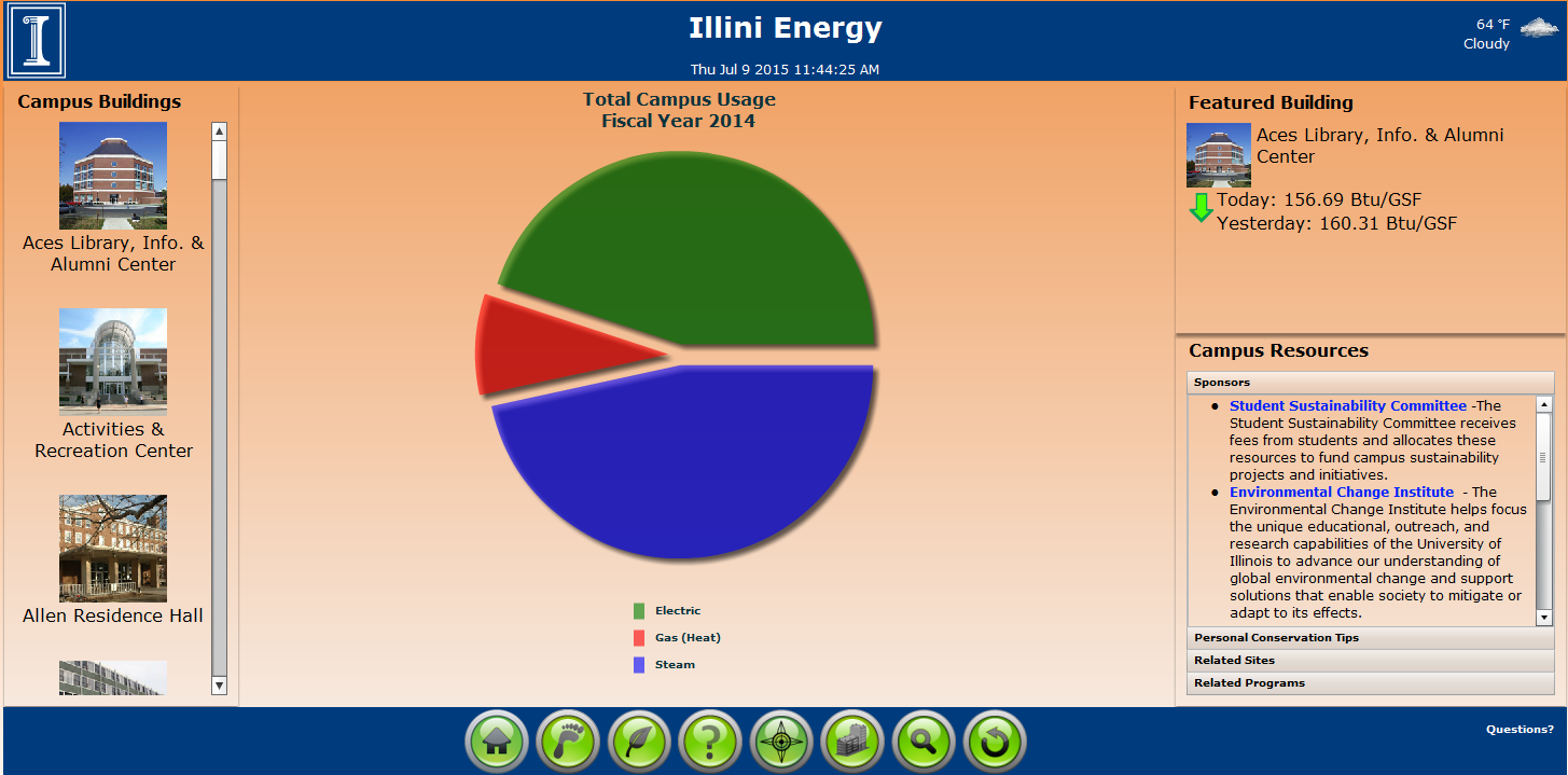 Total Campus Energy Use Pie 070915